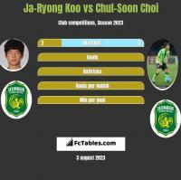 Ja-Ryong Koo vs Chul-Soon Choi h2h player stats