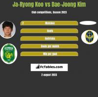 Ja-Ryong Koo vs Dae-Joong Kim h2h player stats