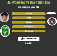 Ja-Ryong Koo vs Dae-Young Goo h2h player stats