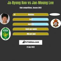Ja-Ryong Koo vs Jae-Moung Lee h2h player stats