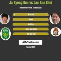 Ja-Ryong Koo vs Jae-Soo Choi h2h player stats