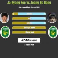 Ja-Ryong Koo vs Jeong-Ho Hong h2h player stats