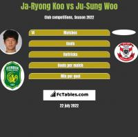 Ja-Ryong Koo vs Ju-Sung Woo h2h player stats