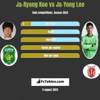 Ja-Ryong Koo vs Ju-Yong Lee h2h player stats