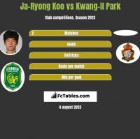 Ja-Ryong Koo vs Kwang-Il Park h2h player stats