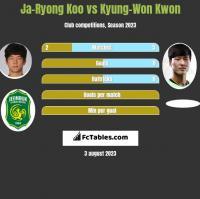 Ja-Ryong Koo vs Kyung-Won Kwon h2h player stats