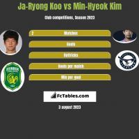 Ja-Ryong Koo vs Min-Hyeok Kim h2h player stats