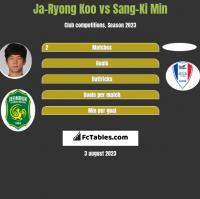 Ja-Ryong Koo vs Sang-Ki Min h2h player stats