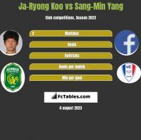 Ja-Ryong Koo vs Sang-Min Yang h2h player stats