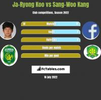 Ja-Ryong Koo vs Sang-Woo Kang h2h player stats