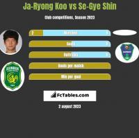 Ja-Ryong Koo vs Se-Gye Shin h2h player stats