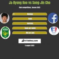 Ja-Ryong Koo vs Song-Jin Cho h2h player stats