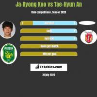 Ja-Ryong Koo vs Tae-Hyun An h2h player stats