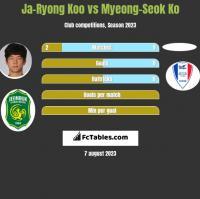 Ja-Ryong Koo vs Myeong-Seok Ko h2h player stats