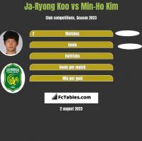 Ja-Ryong Koo vs Min-Ho Kim h2h player stats