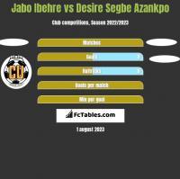 Jabo Ibehre vs Desire Segbe Azankpo h2h player stats