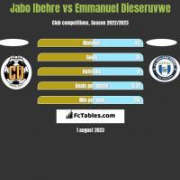 Jabo Ibehre vs Emmanuel Dieseruvwe h2h player stats