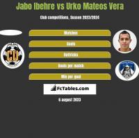 Jabo Ibehre vs Urko Mateos Vera h2h player stats