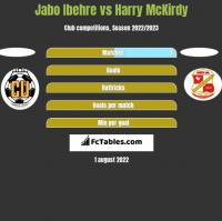 Jabo Ibehre vs Harry McKirdy h2h player stats