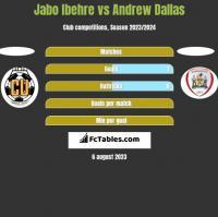 Jabo Ibehre vs Andrew Dallas h2h player stats