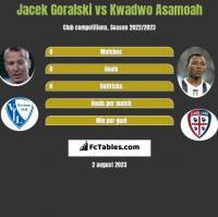 Jacek Góralski vs Kwadwo Asamoah h2h player stats