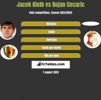 Jacek Kielb vs Bojan Cecaric h2h player stats