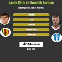 Jacek Kiełb vs Dominik Furman h2h player stats