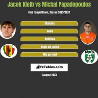 Jacek Kielb vs Michal Papadopoulos h2h player stats