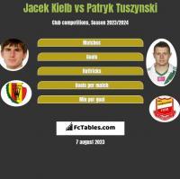 Jacek Kielb vs Patryk Tuszynski h2h player stats
