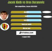 Jacek Kielb vs Uros Duranovic h2h player stats