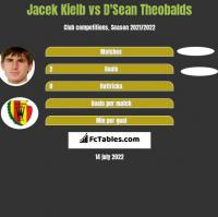 Jacek Kiełb vs D'Sean Theobalds h2h player stats