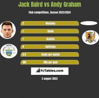 Jack Baird vs Andy Graham h2h player stats