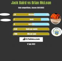 Jack Baird vs Brian McLean h2h player stats