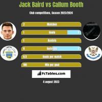 Jack Baird vs Callum Booth h2h player stats