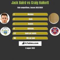 Jack Baird vs Craig Halkett h2h player stats