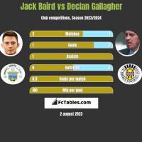 Jack Baird vs Declan Gallagher h2h player stats