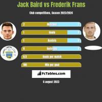 Jack Baird vs Frederik Frans h2h player stats