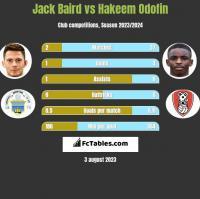 Jack Baird vs Hakeem Odofin h2h player stats