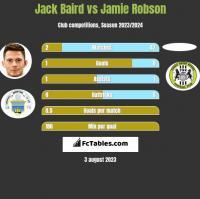 Jack Baird vs Jamie Robson h2h player stats