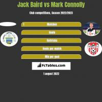Jack Baird vs Mark Connolly h2h player stats
