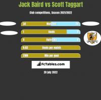 Jack Baird vs Scott Taggart h2h player stats