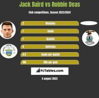Jack Baird vs Robbie Deas h2h player stats