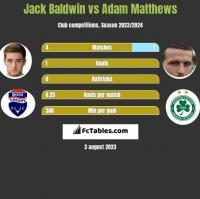 Jack Baldwin vs Adam Matthews h2h player stats