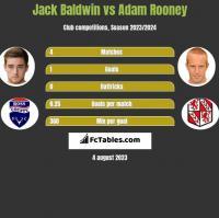 Jack Baldwin vs Adam Rooney h2h player stats