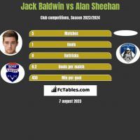 Jack Baldwin vs Alan Sheehan h2h player stats