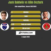Jack Baldwin vs Alim Oezturk h2h player stats