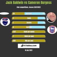 Jack Baldwin vs Cameron Burgess h2h player stats