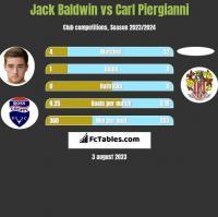 Jack Baldwin vs Carl Piergianni h2h player stats