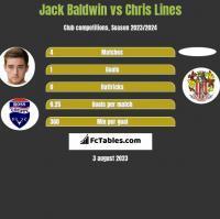 Jack Baldwin vs Chris Lines h2h player stats