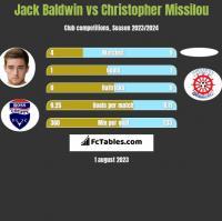 Jack Baldwin vs Christopher Missilou h2h player stats